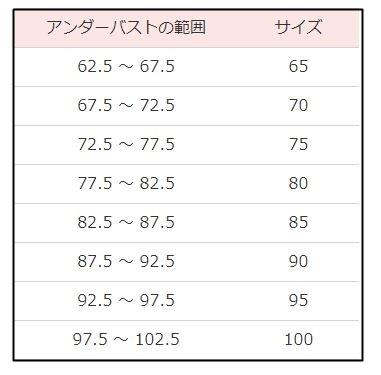 アンダーバストの対応サイズ表
