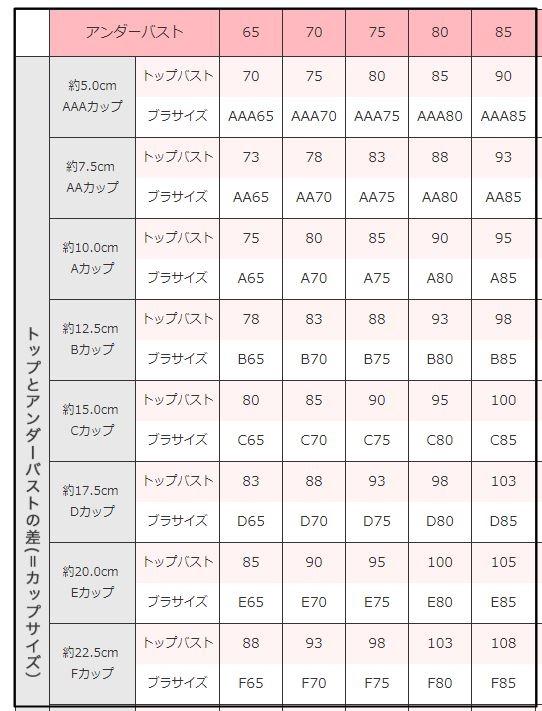 アンダーバストとトップバストの差の表