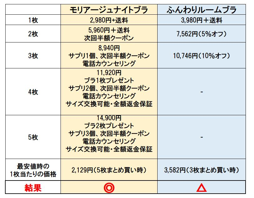 モリアージュナイトブラとふんわりルームブラの価格比較表
