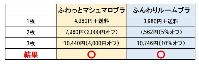 ふわっとマシュマロブラとふんわりルームブラの値段比較