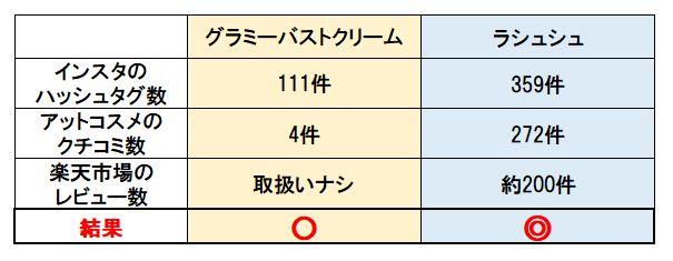グラミーバストクリームとラシュシュの人気度比較