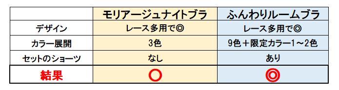 モリアージュナイトブラとふんわりルームブラのおしゃれ度比較表