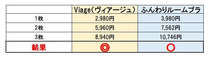 ヴィアージュとふんわりルームブラの販売価格の比較表