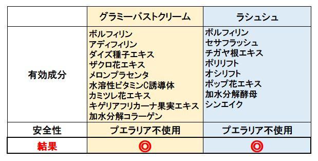 グラミーバストクリームとラシュシュの安全性比較