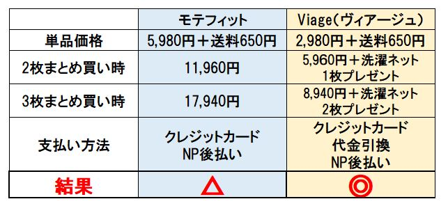 モテフィットとビアージュの価格比較