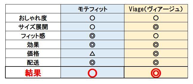 モテフィットとヴィアージュの比較表