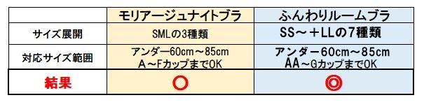 モリアージュナイトブラとふんわりルームブラのサイズ展開を比較