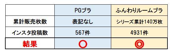 PGブラとふんわりルームブラの人気度比較