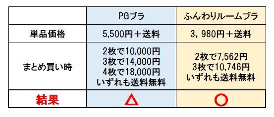 PGブラとふんわりルームブラの値段を比較