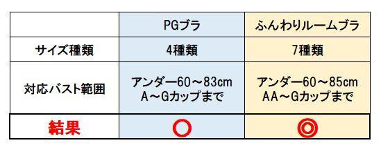 PGブラとふんわりルームブラのサイズ展開を比較