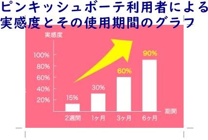 ピンキッシュボーテの使用期間と実感度のグラフ